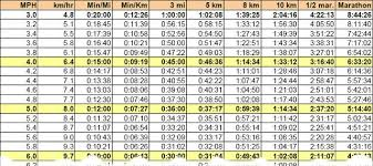 Mph Kph Conversion Chart