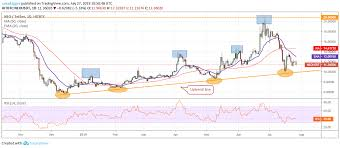 Neo Chart Crypto Trx Neo Link Top 3 Crypto Losers Of The Week Price Analysis