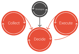Project Portfolio Management Bring Structure To Your Ppm