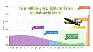 2018 Airfare Study The Best Time To Buy Flights Based On