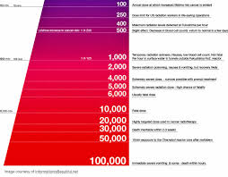 Sievert Dose Chart Radiation Exposure Chart Admits Cancer Radiotherapy Delivers