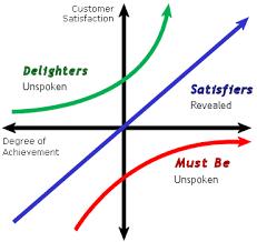 Kano Analysis Continuous Improvement Toolkit