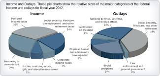 United States Budget Pie Chart Understanding Taxes Activity 3 Citizens Guide To The