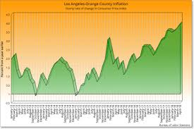 Southern California Inflation At A 10 Year High Blame