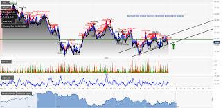 Todays Market Calls Of Wti Crude Oil Forecast