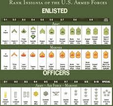 Us Army Rank Chart 41 Reasonable Military Rank Army