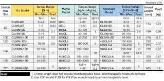 End Wrench Size Chart Adjustable Wrench Adjustable Wrench Sizes Chart