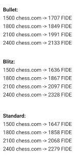 How Do Chess Com Bullet And Blitz Ratings Compare With Fide
