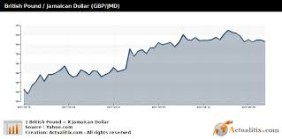 British Pound Jamaican Dollar Gbp Jmd