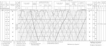 Понятие о графике движения поездов Рисунок 16 8 1 Образец типового графика движения поездов
