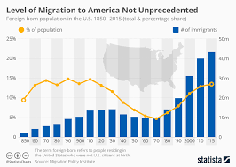 Chart Level Of Migration To The United States Not