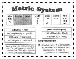 Metric Chart Metric System Chart