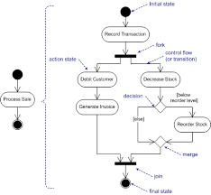 software engineering objects work breakdown stages analysis behaviour modeling activity diagram