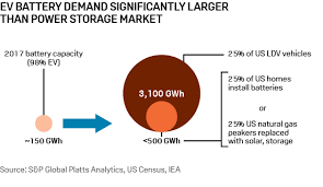 Insight Lithium Ion Batteries Enter The Fast Lane Platts Insight