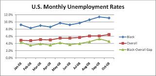 Unemployment Rate By Month Chart Vaughans Blog Unemployment Rate Graph