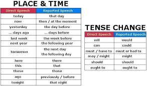 Picture Reported Speech English Grammar English Grammar