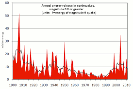 Number Of Earthquakes By Year