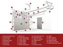 garage door track bracket. Know Your Garage Door - Diagram_DurhamRegionON Track Bracket T