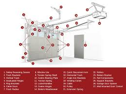 know your garage door garage door diagram durhamregionon