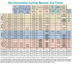 Right Speed And Feeds Chart Milling Feed And Speed Chart Tap