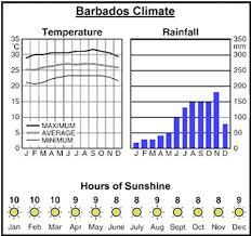 Barbados Weather Flat Eric