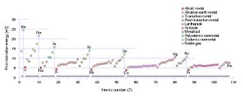 Element Ion Chart Ionization Energy Wikipedia