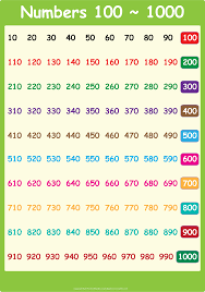 Composite Number Chart To 1000 Worksheets 1 To 1000 Number Chart Waytoohuman Free