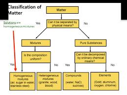 Classifications Of Matter Matter Flowchart Matter Can It Be