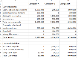 financial analysis example analyze a common size balance sheet income statement and other