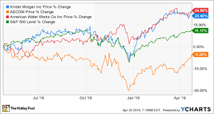 3 Top Infrastructure Stocks To Watch The Motley Fool
