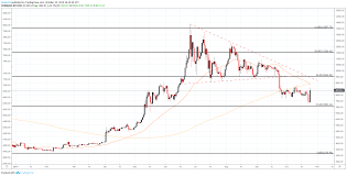 Bitcoin Price Forecast Btc Surges As Bulls Take A Stand