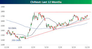 Chinext Chart Chinese Stocks Showing Signs Of Life Seeking Alpha