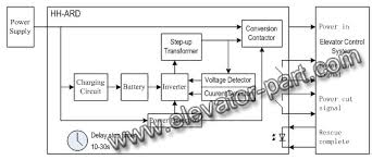 elevator wiring diagram pdf elevator image wiring ard elevator emergency power lift emergency rescue device on elevator wiring diagram pdf