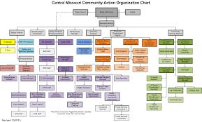 Organization Chart Org Diagram Ninjaturtletechrepairsco 12