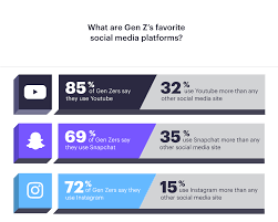 The Ultimate Guide To Marketing To Gen Z In 2019 New