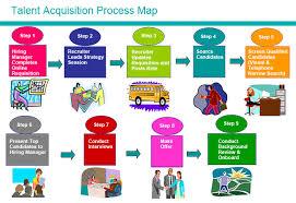 talent acquisition process talent central human resources vanderbilt university talent acquisition manager job description