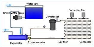 Chiller Flow Chart Portable Air Cooled Chiller Small Air Chiller Manufacturer