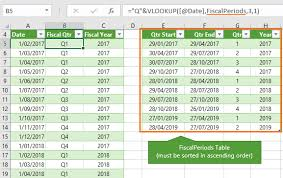 Calendar Year Quarters Excel Convert Dates To Fiscal Quarters And Years My Online