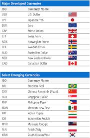 Us Exchange Rate Daily Chart Understanding Currencies Pimco