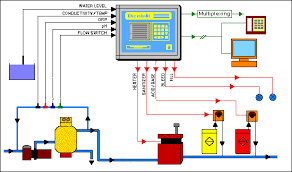 chemtrol pc3000 pool controller schematic of installation