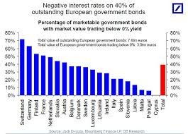 40 Of European Government Bonds Sport Negative Yields And