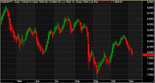 Heikin Ashi Charts In Excel Amibroker Heikin Ashi Chart Trading Tuitions