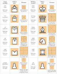 Chess Moves Chart No Stress Chess Preschool Edition Kid Toddler App Ask