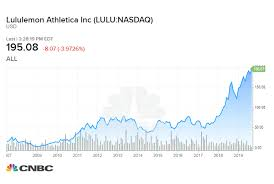 Lululemon Pants Size Chart How Much A 1 000 Investment In Lululemon 10 Years Ago Would