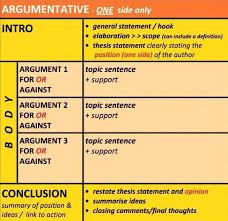 essay formats argumentative format essay structure samples sweet  essay formats argumentative format essay structure samples