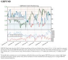 Us Dollar Price Action Setups Ahead Of Fomc Eurusd Usdjpy