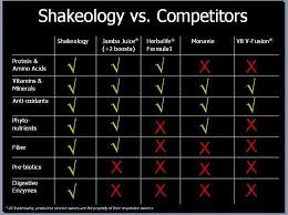 Shakeology Comparison Chart Shakeology Vs Protein Shakes Vs Multi Vitamins Pagemichog