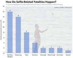Vending Machine Deaths Per Year Custom Here Are The Stupid Ways People Died Taking Selfies In 48