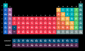 The Periodic Table of Elements | Chemistry | Visionlearning
