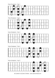 Minor Pentatonic Scale In 2019 Bass Guitar Chords Guitar